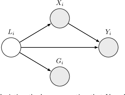 Figure 1 for Sufficient Representations for Categorical Variables