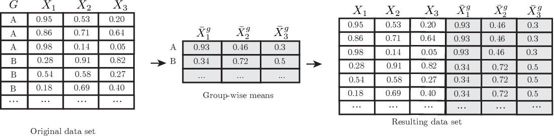 Figure 3 for Sufficient Representations for Categorical Variables