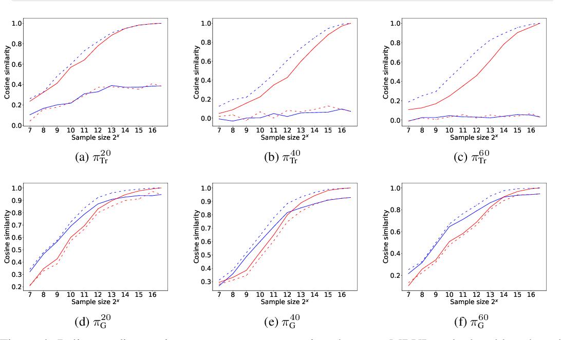 Figure 4 for MBVI: Model-Based Value Initialization for Reinforcement Learning