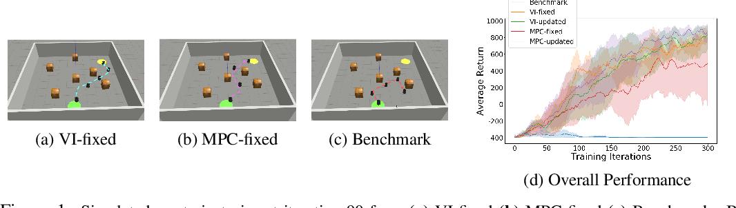 Figure 1 for MBVI: Model-Based Value Initialization for Reinforcement Learning