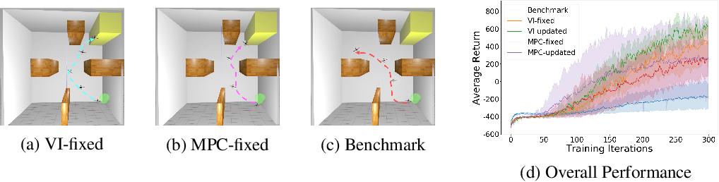Figure 2 for MBVI: Model-Based Value Initialization for Reinforcement Learning