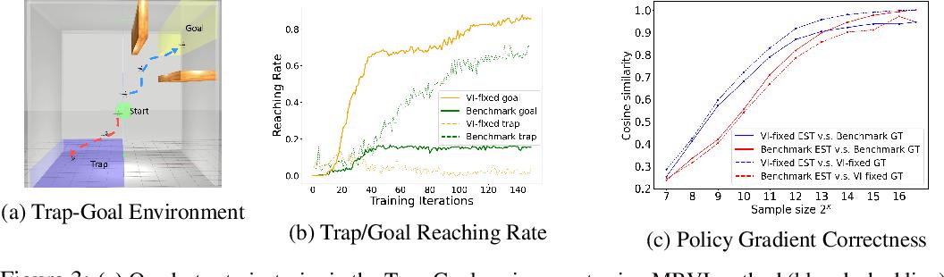 Figure 3 for MBVI: Model-Based Value Initialization for Reinforcement Learning