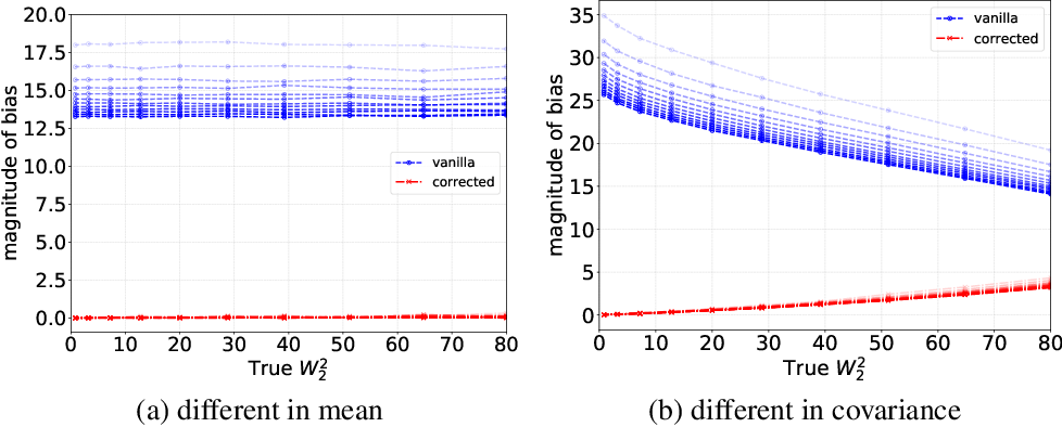 Figure 4 for Stochastic Runge-Kutta Accelerates Langevin Monte Carlo and Beyond