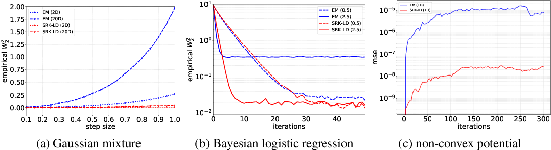 Figure 2 for Stochastic Runge-Kutta Accelerates Langevin Monte Carlo and Beyond