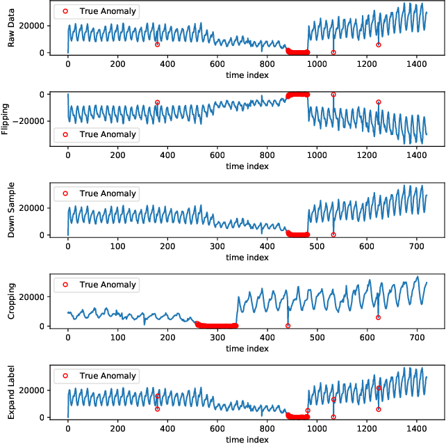 Figure 3 for RobustTAD: Robust Time Series Anomaly Detection via Decomposition and Convolutional Neural Networks