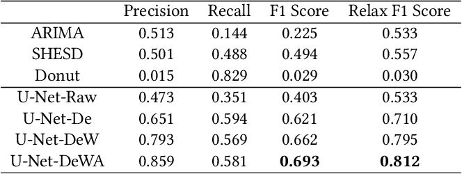 Figure 4 for RobustTAD: Robust Time Series Anomaly Detection via Decomposition and Convolutional Neural Networks