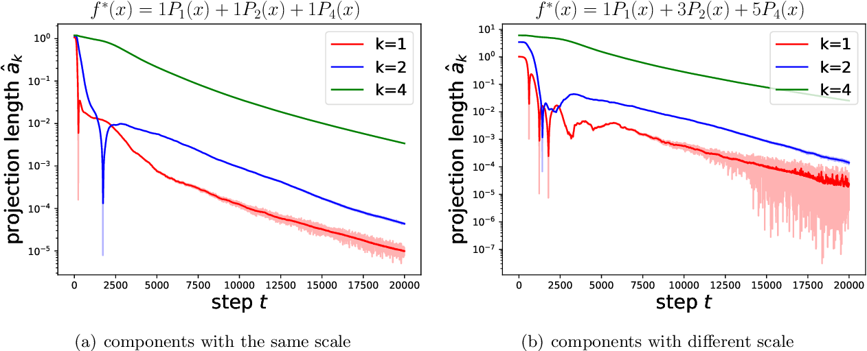 Figure 4 for Towards Understanding the Spectral Bias of Deep Learning