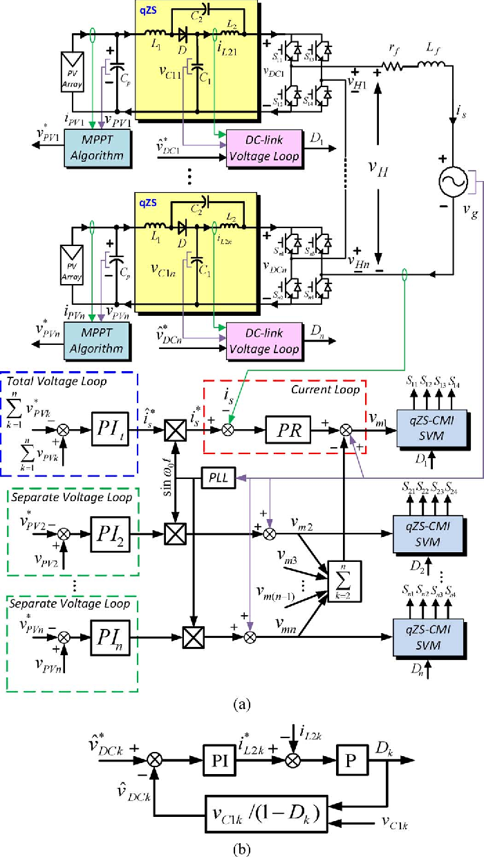 Fig. 1 shows the discussed qZS-CMI-based grid-tie PV power