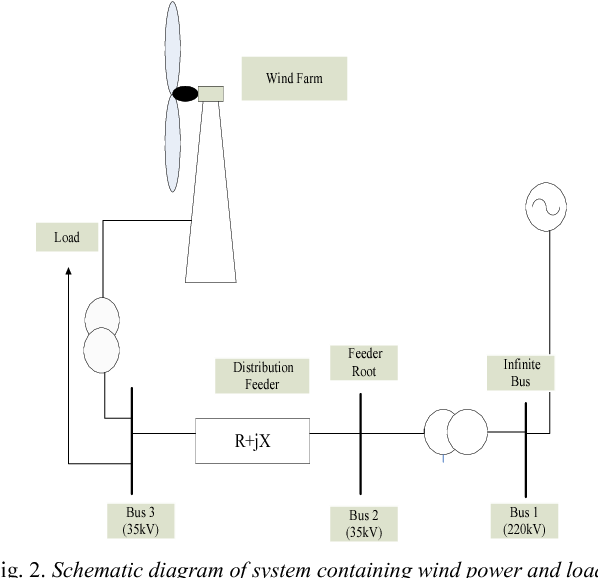 Voltage stability analysis of wind farms integration connected to