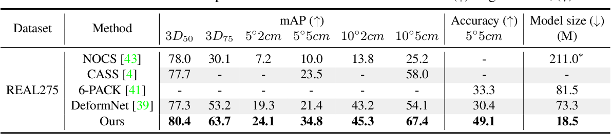 Figure 2 for DONet: Learning Category-Level 6D Object Pose and Size Estimation from Depth Observation