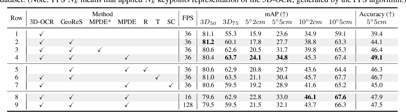 Figure 4 for DONet: Learning Category-Level 6D Object Pose and Size Estimation from Depth Observation