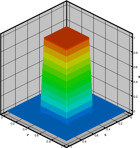 figure 6.21