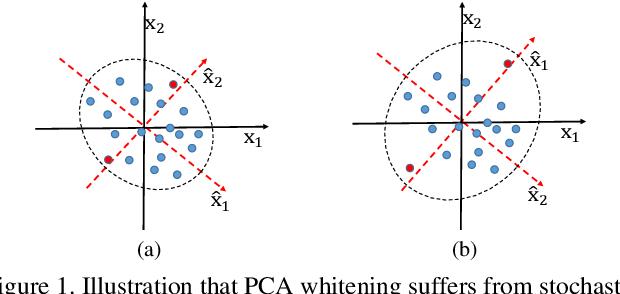 Figure 1 for Decorrelated Batch Normalization