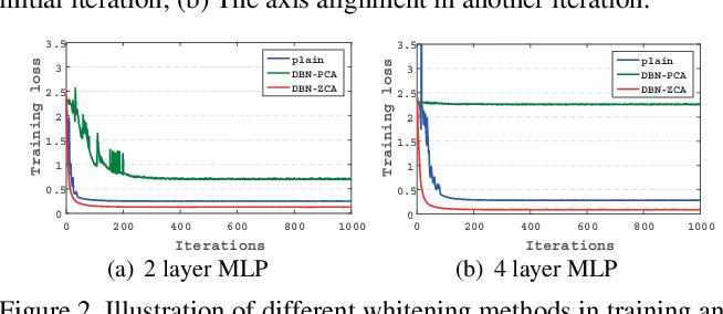 Figure 3 for Decorrelated Batch Normalization