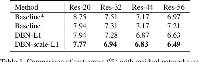 Figure 2 for Decorrelated Batch Normalization