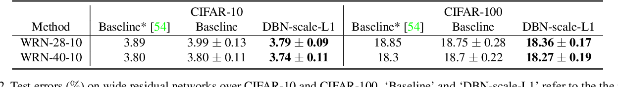 Figure 4 for Decorrelated Batch Normalization