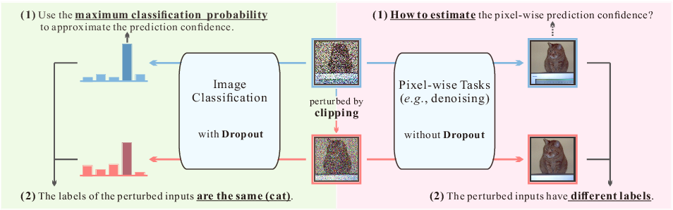 Figure 1 for Guided Collaborative Training for Pixel-wise Semi-Supervised Learning