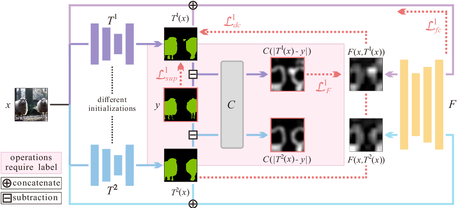 Figure 4 for Guided Collaborative Training for Pixel-wise Semi-Supervised Learning