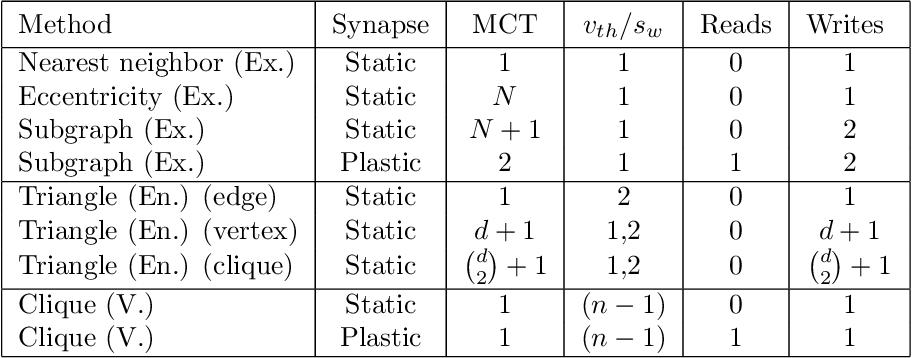 Figure 1 for Spike-based primitives for graph algorithms