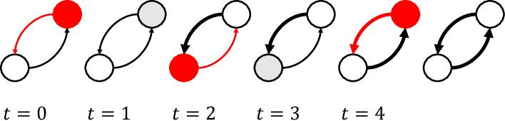 Figure 3 for Spike-based primitives for graph algorithms