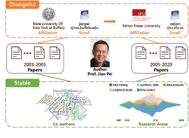 Figure 1 for Pairwise Learning for Name Disambiguation in Large-Scale Heterogeneous Academic Networks