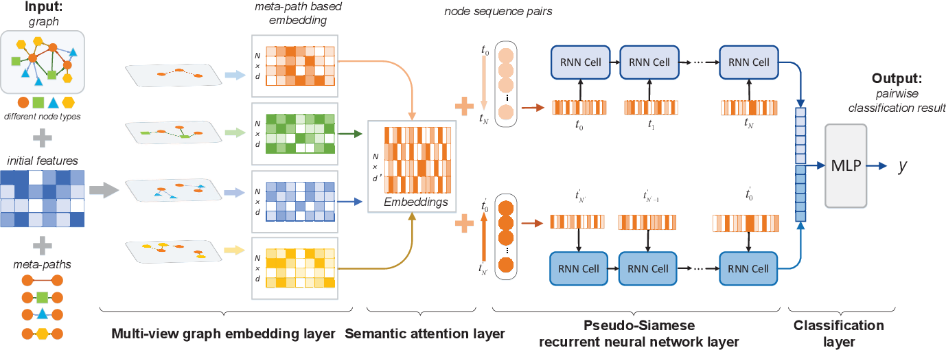 Figure 3 for Pairwise Learning for Name Disambiguation in Large-Scale Heterogeneous Academic Networks
