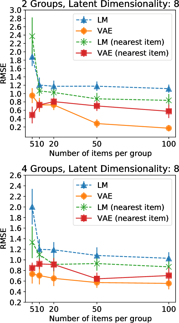 Figure 3 for Generation Meets Recommendation: Proposing Novel Items for Groups of Users