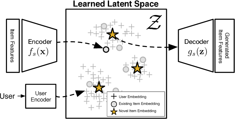 Figure 1 for Generation Meets Recommendation: Proposing Novel Items for Groups of Users