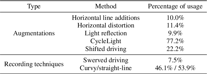 Figure 2 for Explorations and Lessons Learned in Building an Autonomous Formula SAE Car from Simulations