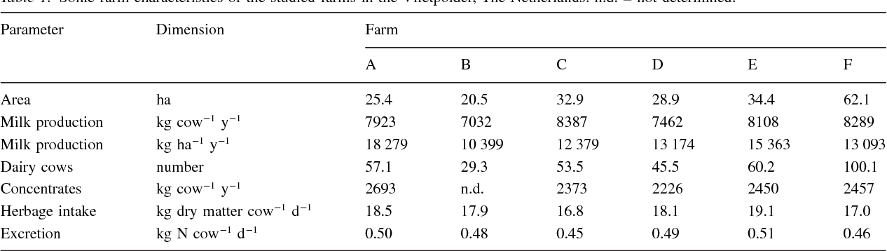The use of farmgate balances and soil surface balances as