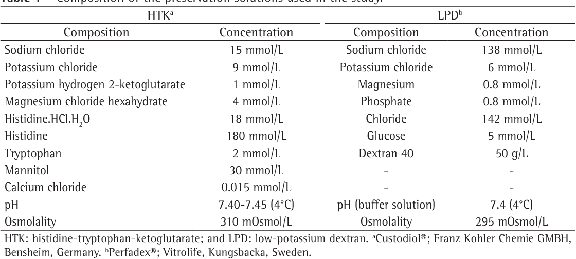Table 1 - Composition of the preservation solutions used in the study. HTKa LPDb