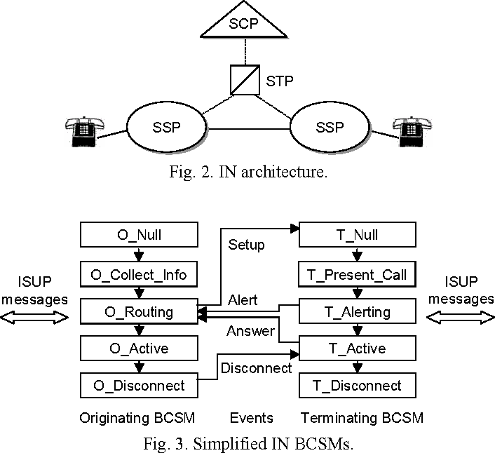 PDF] An Integrated Call Agent of the Coveraged VoIP Network