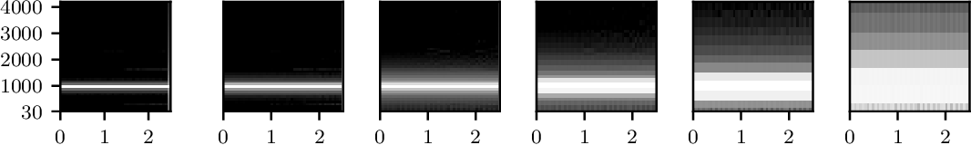 Figure 1 for I'm Sorry for Your Loss: Spectrally-Based Audio Distances Are Bad at Pitch