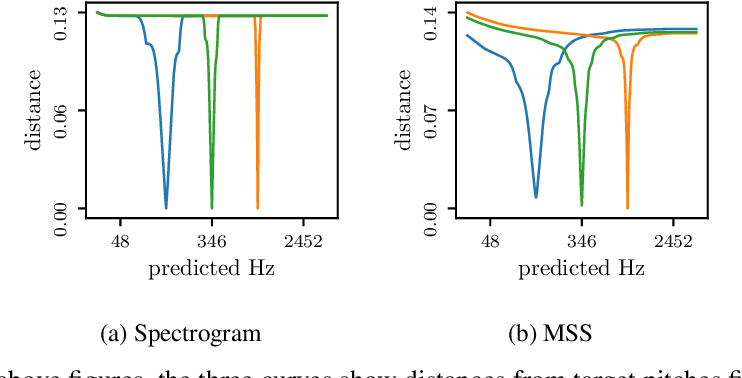 Figure 3 for I'm Sorry for Your Loss: Spectrally-Based Audio Distances Are Bad at Pitch