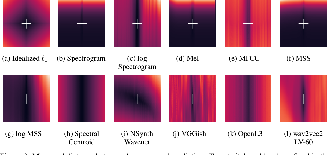 Figure 4 for I'm Sorry for Your Loss: Spectrally-Based Audio Distances Are Bad at Pitch