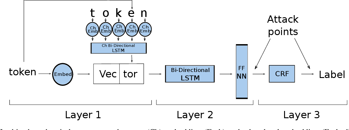 Figure 1 for An Analysis Of Protected Health Information Leakage In Deep-Learning Based De-Identification Algorithms