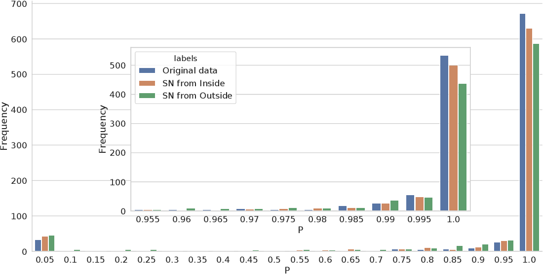 Figure 4 for An Analysis Of Protected Health Information Leakage In Deep-Learning Based De-Identification Algorithms