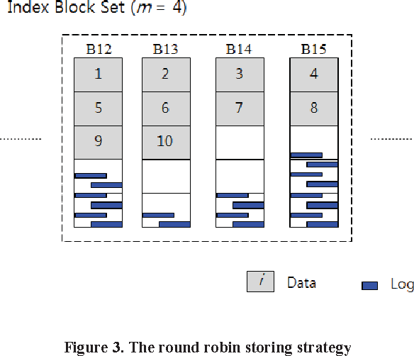 Figure 3 from A group round robin based b-tree index storage