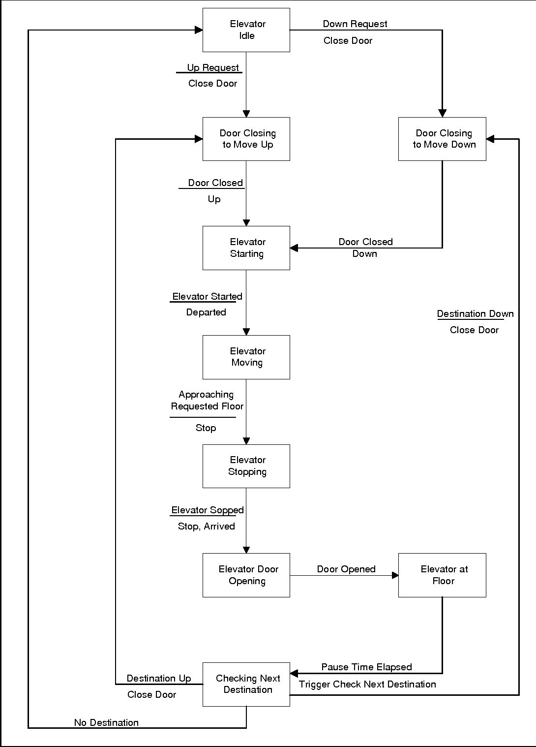 Figure 60 From Appendix D Elevator Control System Case Study Schematic State Transition Diagram For The Controller