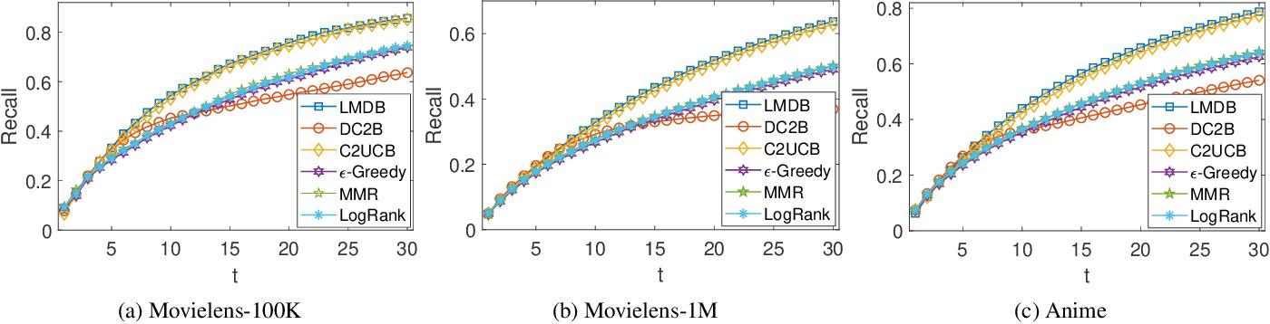 Figure 1 for A Hybrid Bandit Framework for Diversified Recommendation