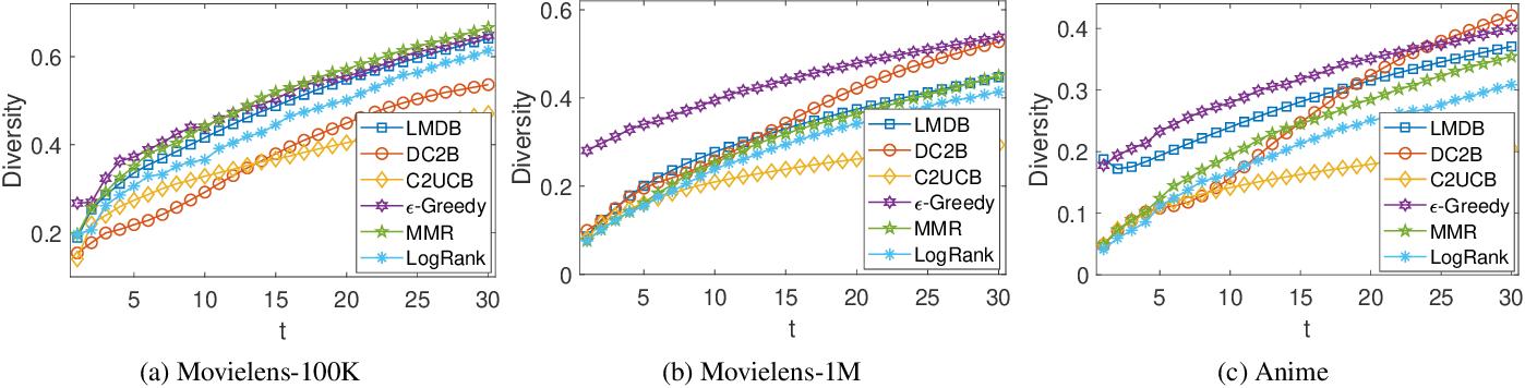 Figure 3 for A Hybrid Bandit Framework for Diversified Recommendation