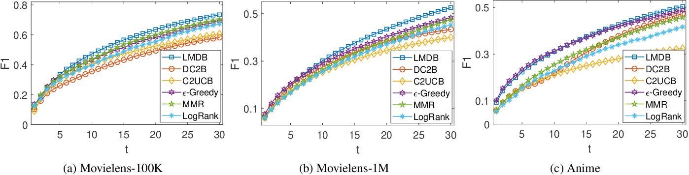 Figure 4 for A Hybrid Bandit Framework for Diversified Recommendation