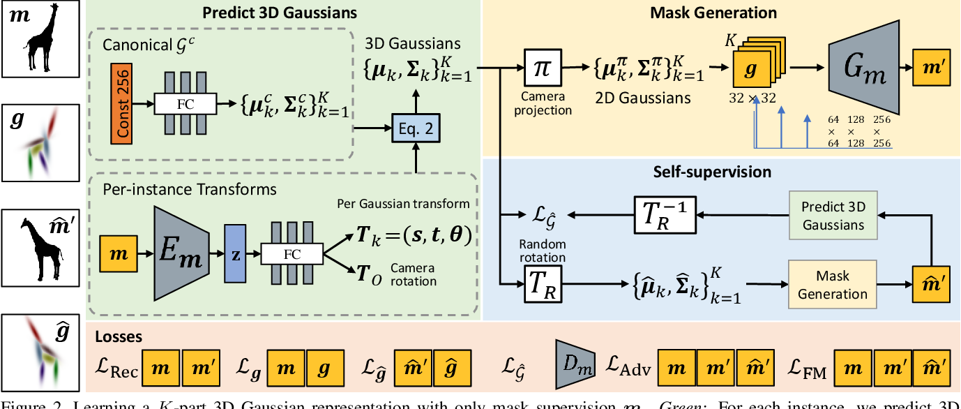 Figure 2 for GaussiGAN: Controllable Image Synthesis with 3D Gaussians from Unposed Silhouettes