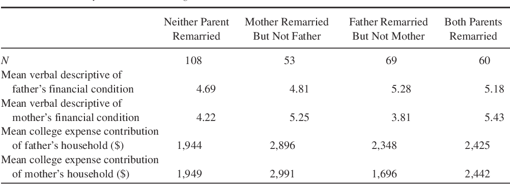 Table 2 from DIVORCED PARENTS' FINANCIAL SUPPORT OF THEIR CHILDREN'S