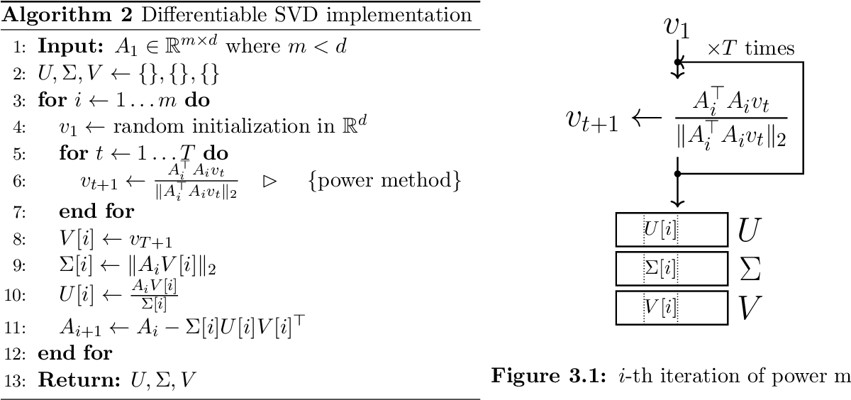 Figure 1 for Learning-Based Low-Rank Approximations