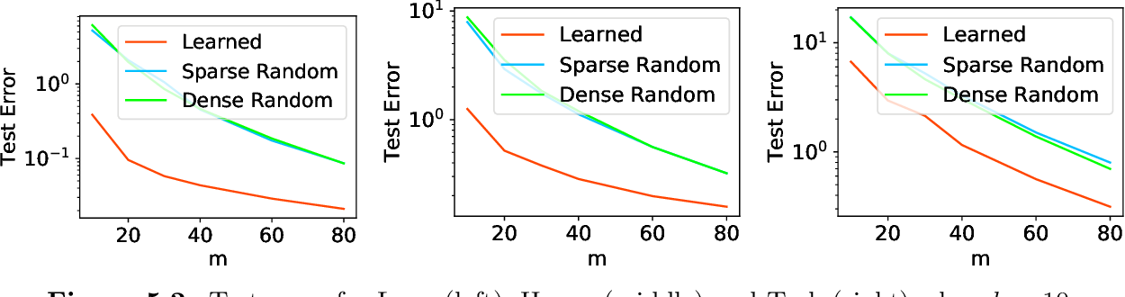 Figure 4 for Learning-Based Low-Rank Approximations