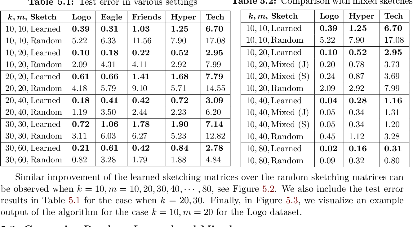 Figure 3 for Learning-Based Low-Rank Approximations