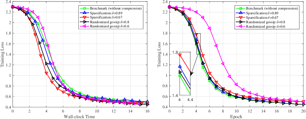 Figure 2 for Decentralized Federated Learning: Balancing Communication and Computing Costs