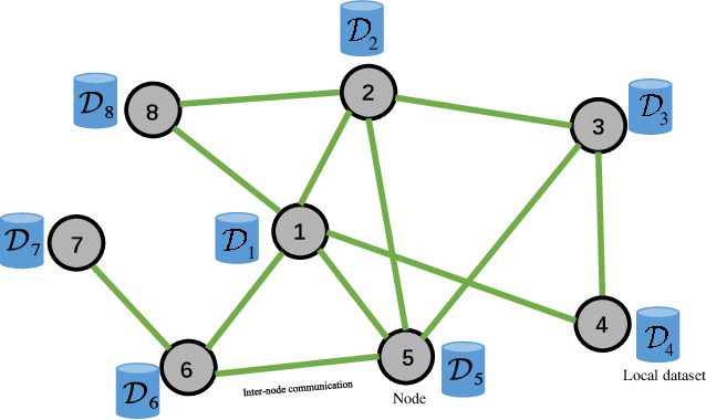 Figure 1 for Decentralized Federated Learning: Balancing Communication and Computing Costs