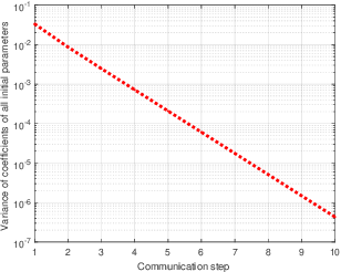 Figure 4 for Decentralized Federated Learning: Balancing Communication and Computing Costs